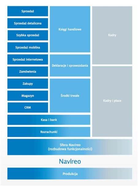 Navireo schemat systemu ERP